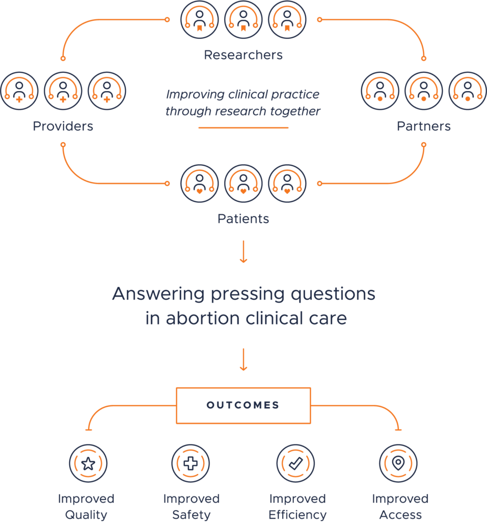 Abortion Clinical Research Network flow chart